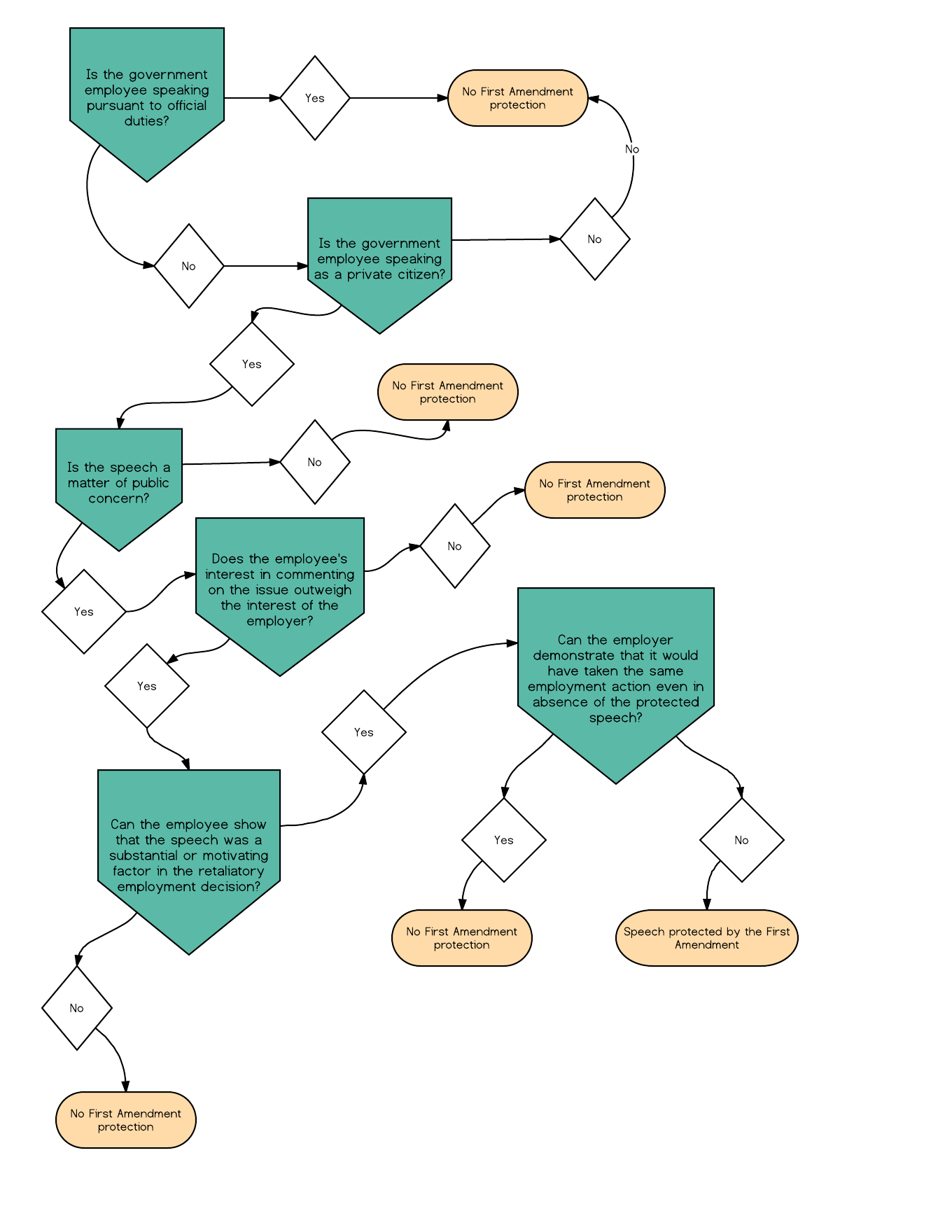 Flow Chart for Government Employee First Amendment Rights